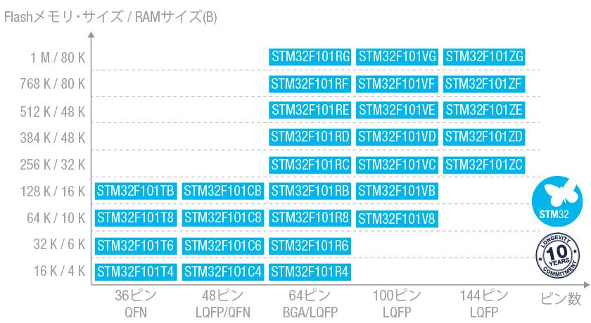 STM32F101VFT6